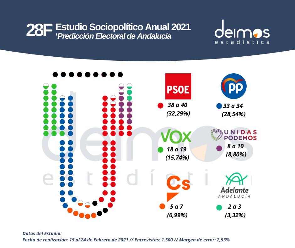 Estudio Deimos 28F para Andalucía 2021
